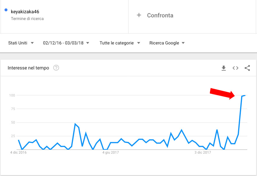 Google Trends search of Keyakizaka46